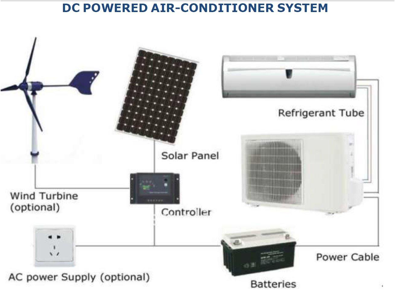 Diy Solar Power System South Africa - DIY Campbellandkellarteam